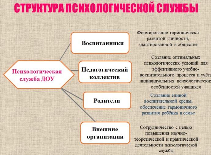 """Структура психологической службы МБДОУ """"ДСКВ №84"""""""